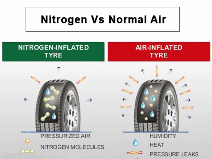 angin biasa vs nitrogen