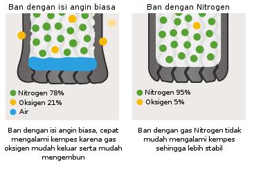 angin biasa vs nitrogen